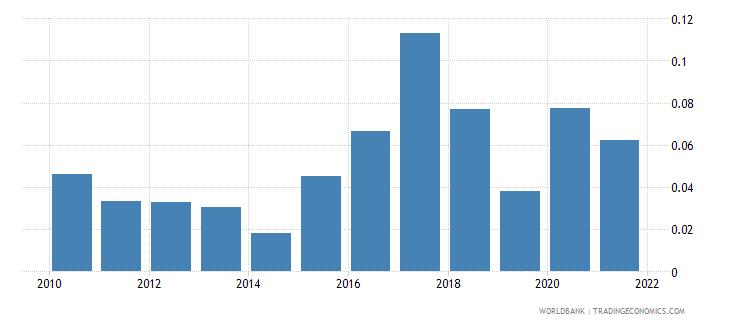 bolivia ict goods exports percent of total goods exports wb data