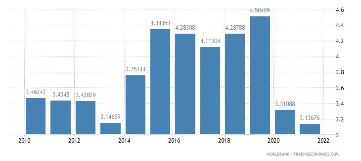 bolivia ict goods imports percent total goods imports wb data