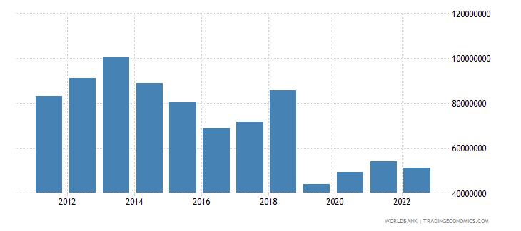 bolivia ict service exports bop us dollar wb data