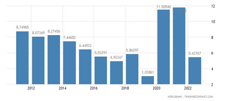 bolivia ict service exports percent of service exports bop wb data