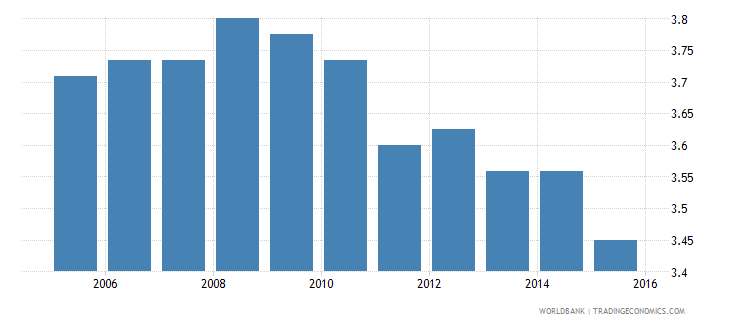 bolivia ida resource allocation index 1 low to 6 high wb data