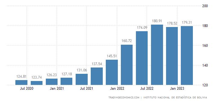 Bolivia Import Prices