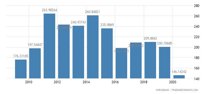bolivia import volume index 2000  100 wb data