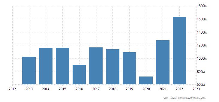 bolivia imports argentina
