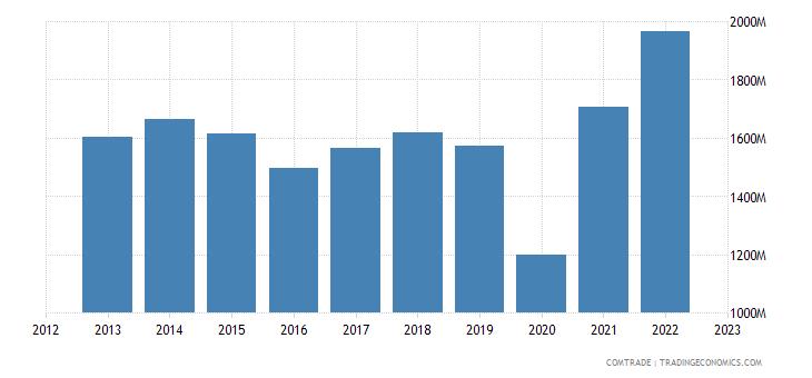 bolivia imports brazil