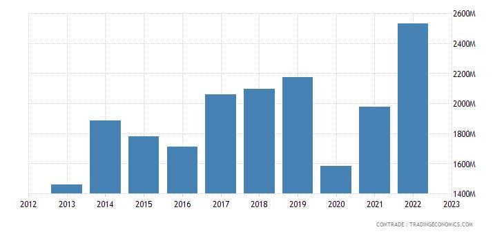 bolivia imports china