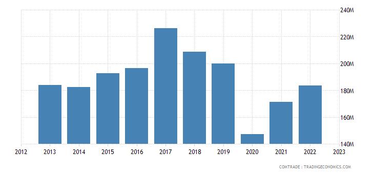 bolivia imports colombia