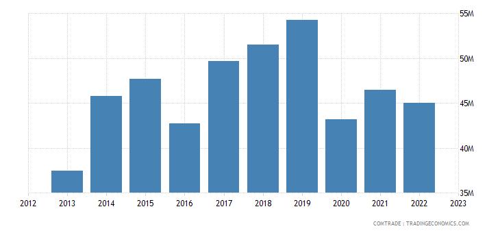 bolivia imports ecuador