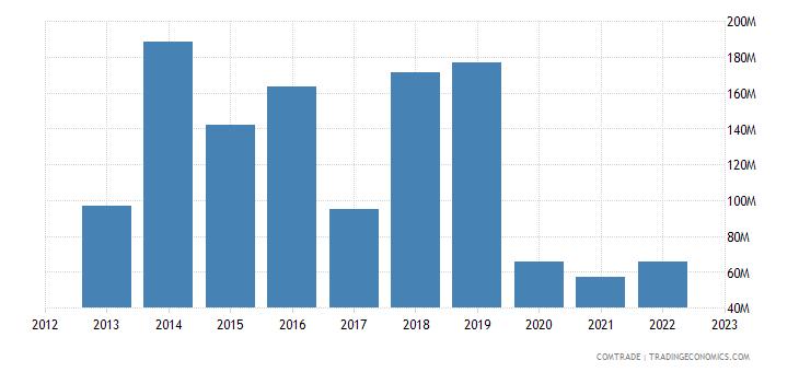 bolivia imports france