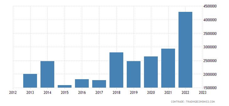 bolivia imports guatemala