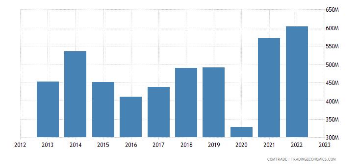 bolivia imports iron steel