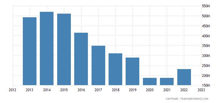 bolivia imports japan