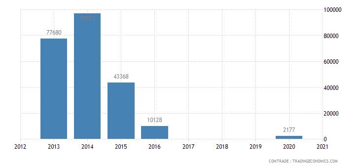 bolivia imports kiribati
