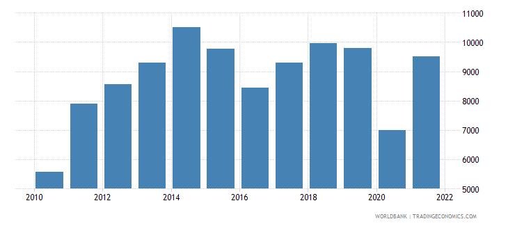 bolivia imports merchandise customs current us$ millions seas adj  wb data