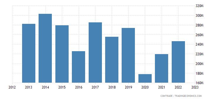 bolivia imports mexico