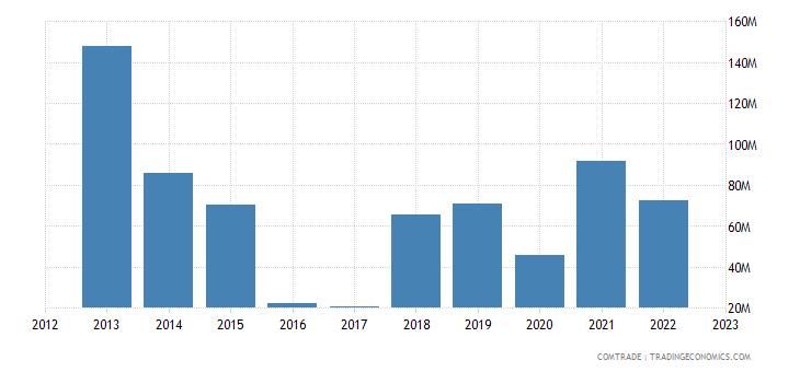bolivia imports netherlands