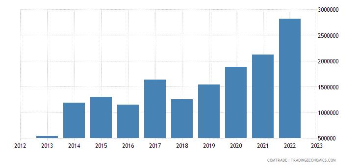 bolivia imports nicaragua