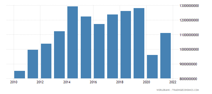 bolivia imports of goods and services constant 2000 us dollar wb data