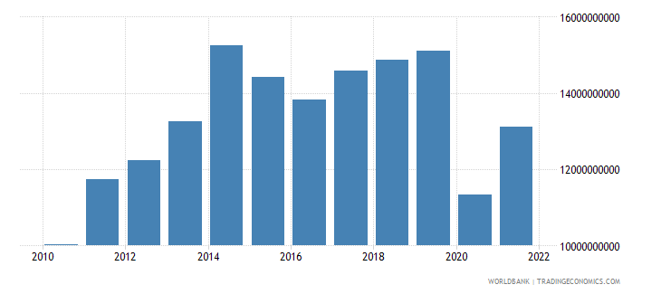 bolivia imports of goods and services constant lcu wb data