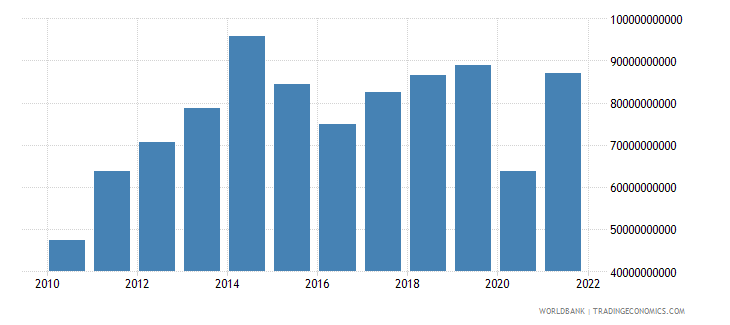 bolivia imports of goods and services current lcu wb data