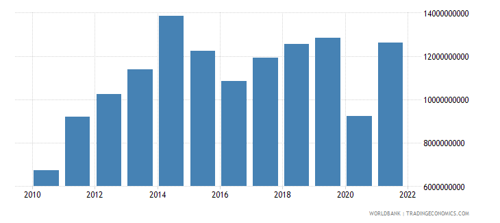 bolivia imports of goods and services us dollar wb data