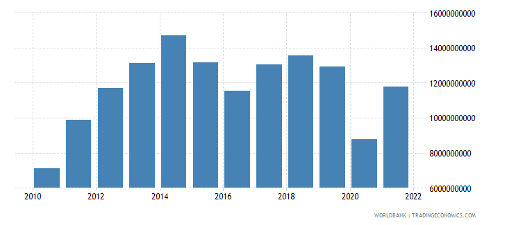 bolivia imports of goods services and income bop us dollar wb data