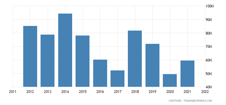 bolivia imports paraguay