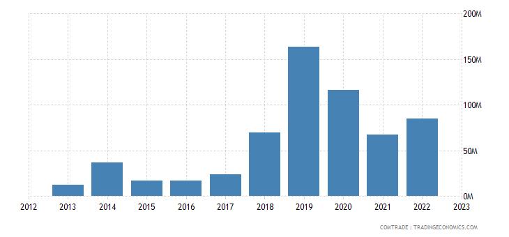 bolivia imports russia