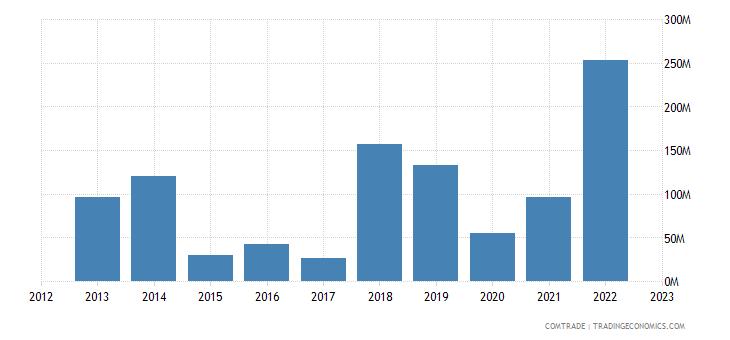 bolivia imports singapore