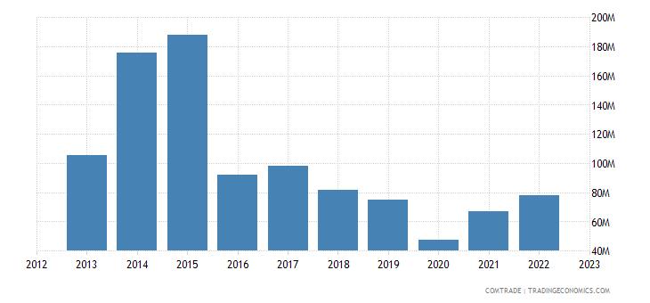 bolivia imports south korea