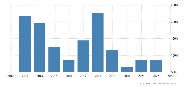 bolivia imports sweden