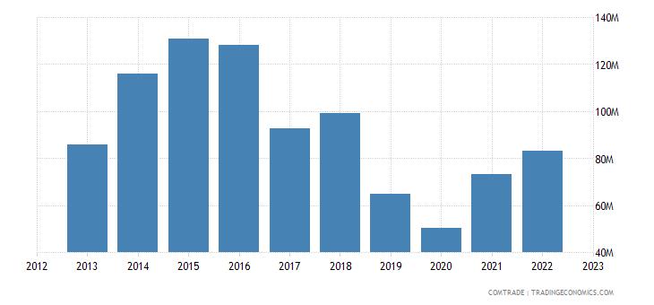 bolivia imports thailand