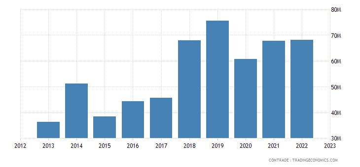 bolivia imports uruguay