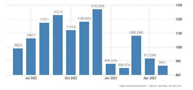 Bolivia Imports