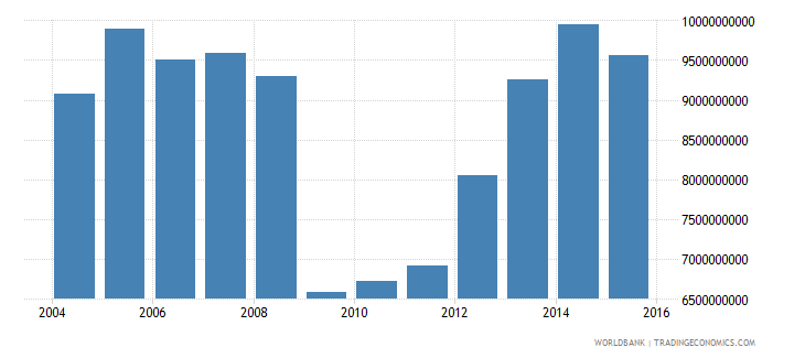 bolivia industrial production constant us$ wb data