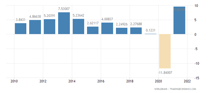 bolivia industry value added annual percent growth wb data