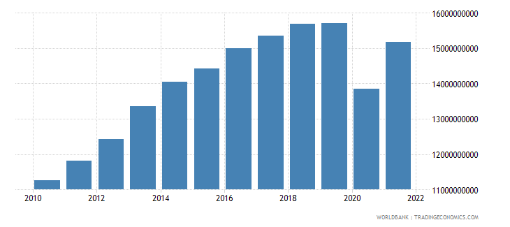bolivia industry value added constant lcu wb data