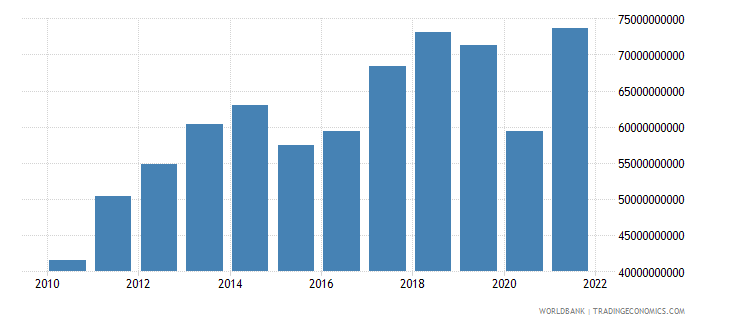 bolivia industry value added current lcu wb data