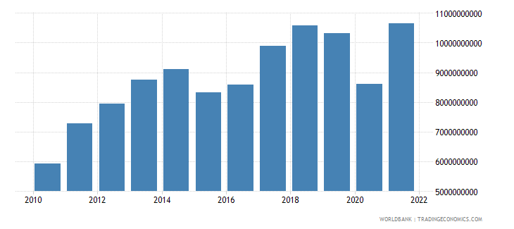 bolivia industry value added us dollar wb data