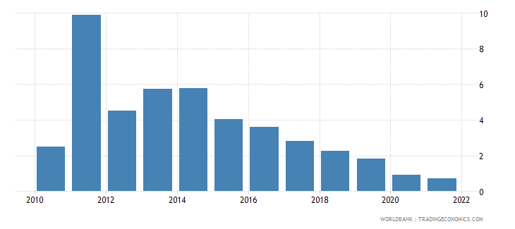 bolivia inflation consumer prices annual percent wb data