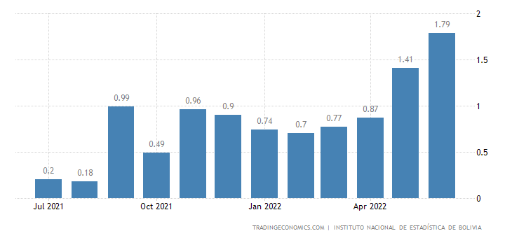 Bolivia Inflation Rate