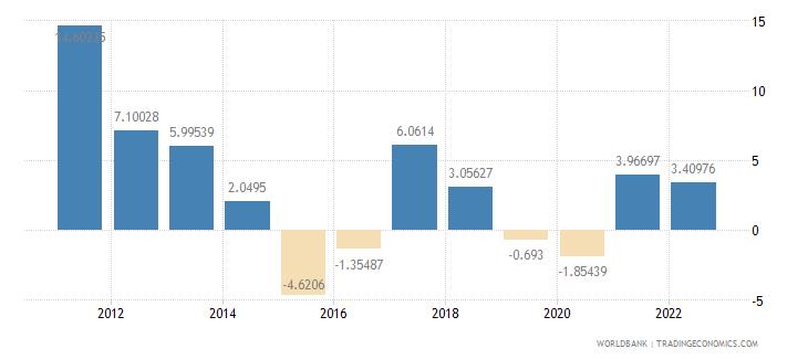 bolivia inflation gdp deflator annual percent wb data