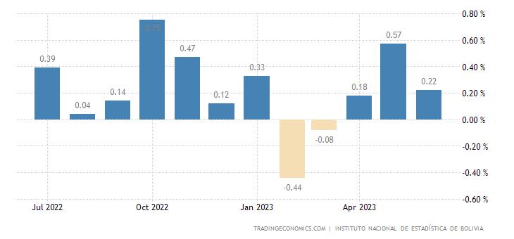 Bolivia Inflation Rate MoM