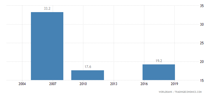 bolivia informal payments to public officials percent of firms wb data