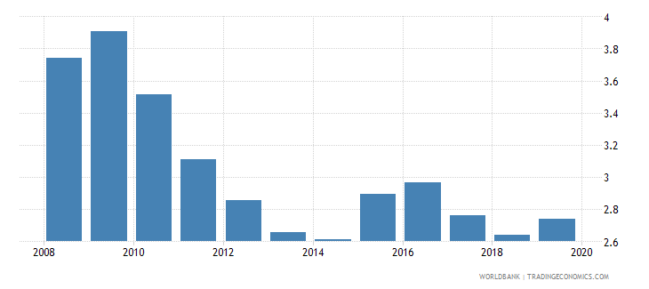 bolivia insurance company assets to gdp percent wb data