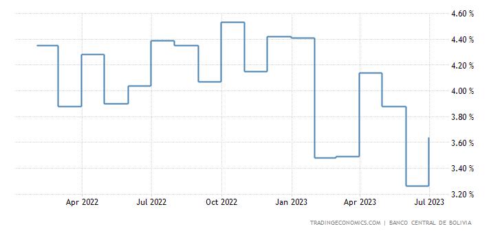 Bolivia Interest Rate