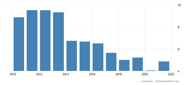 bolivia interest rate spread lending rate minus deposit rate percent wb data