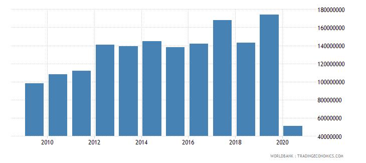 bolivia international tourism expenditures for passenger transport items us dollar wb data