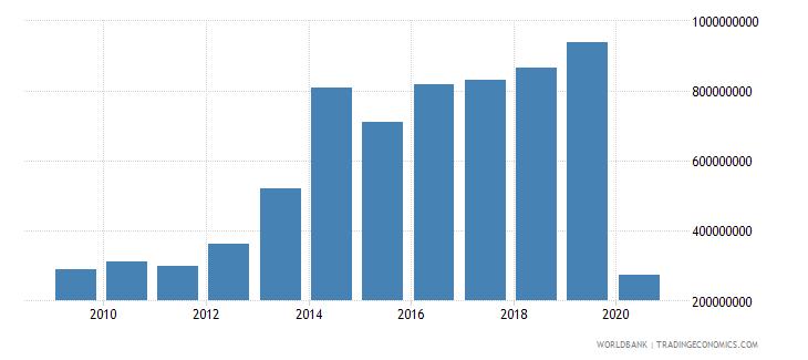 bolivia international tourism expenditures for travel items us dollar wb data