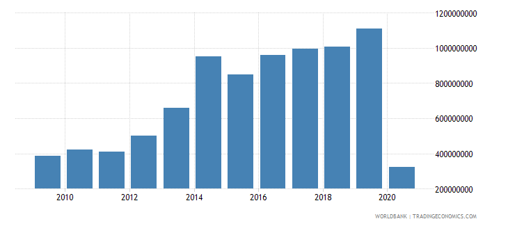 bolivia international tourism expenditures us dollar wb data
